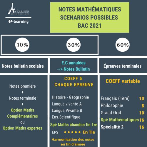 Notes et coefficients des mathématiques pour le bac 2021