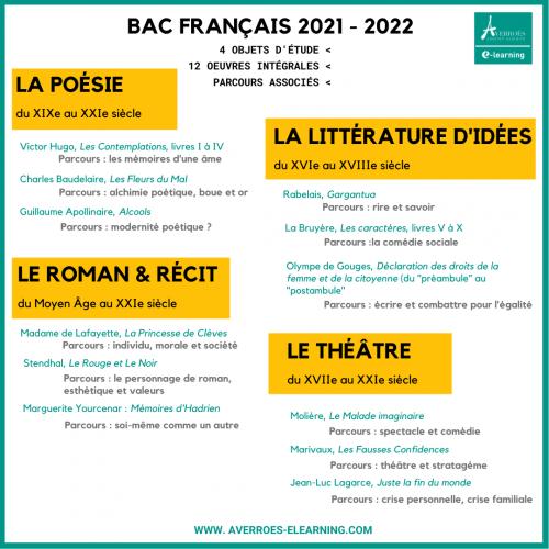 Les 4 objets d'étude au programme du bac français
